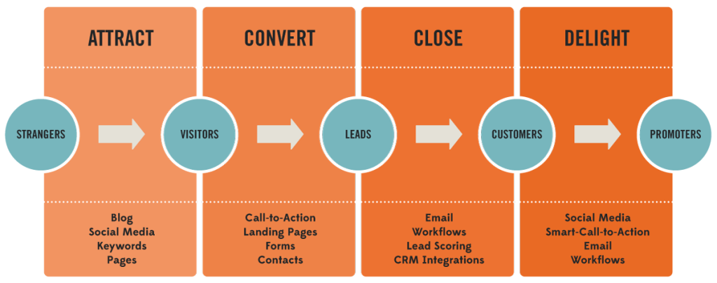 inbound marketing importancia