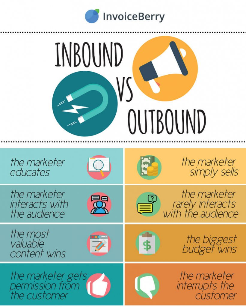 como comecar a usar o inbound marketing