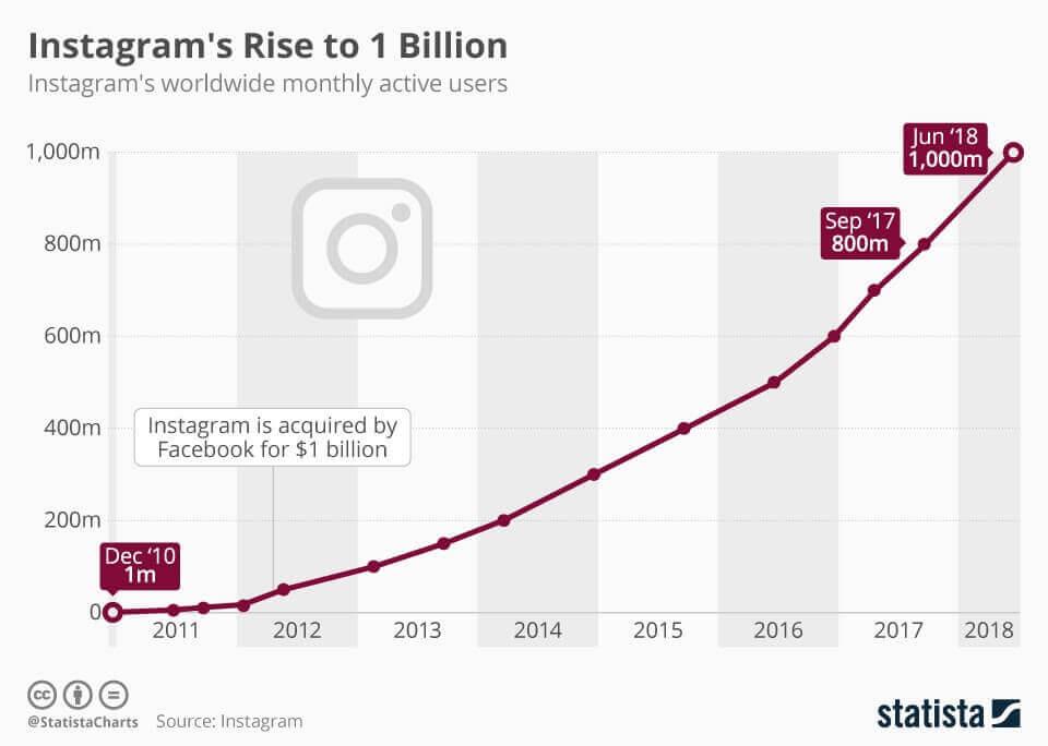 como ganhar dinheiro no Instagram - crescimento