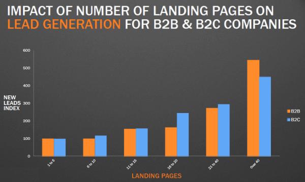 landing page estatística
