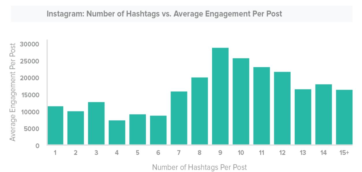 algoritmo do instagram número de hashtags