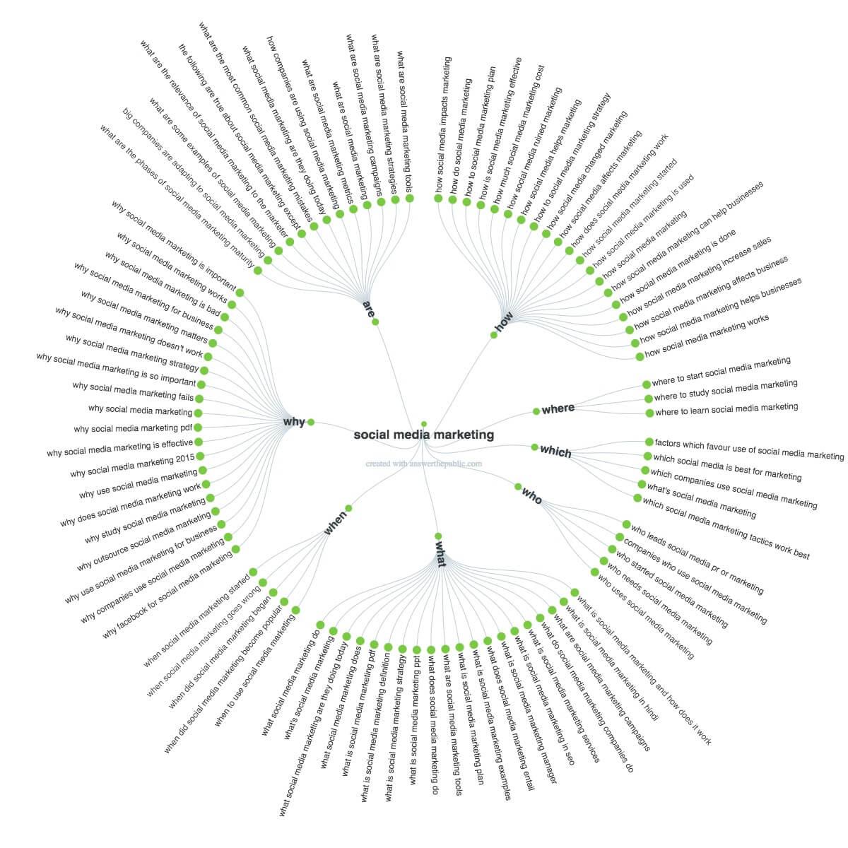 Linkedin pulse answer the public - topic ideas