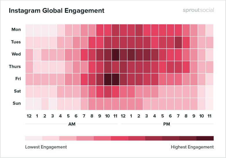 melhores horários para postar no Instagram - Estudo Sproutsocial