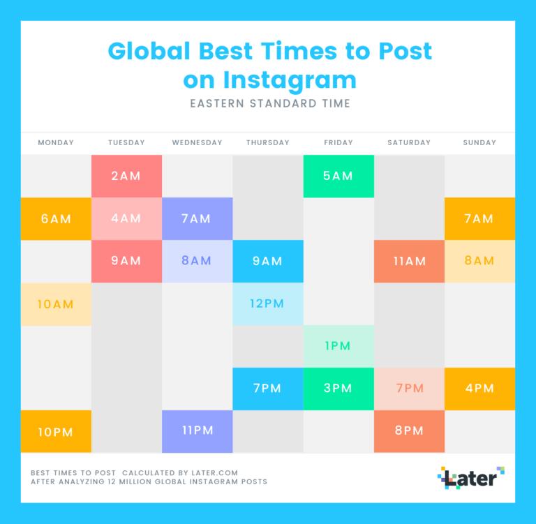 melhores horários para postar no Instagram - estudo Later